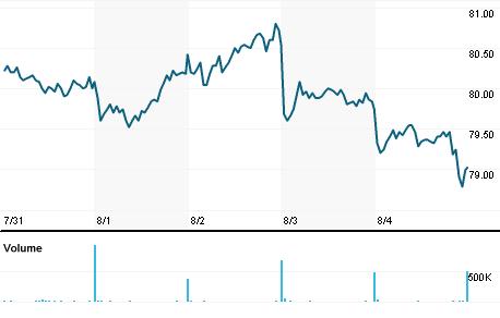 Chart for ORK.OL