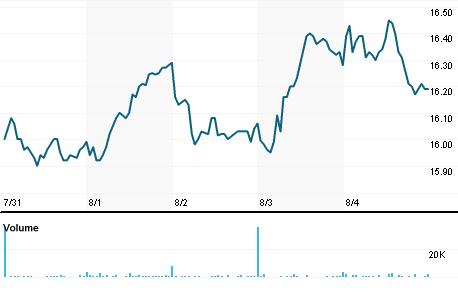 Chart for OSBC.OQ