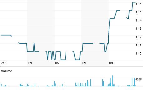 Chart for OSKH.KL