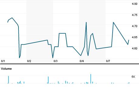 Chart for OSXB3.SA