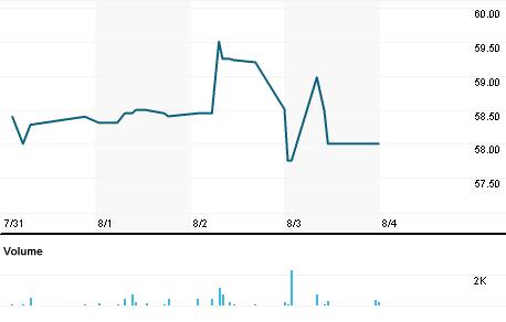 Chart for OTCM.PK