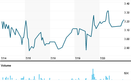 Chart for OTS.OL