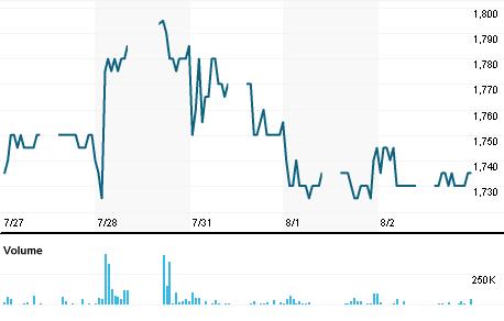 Chart for PANS.JK