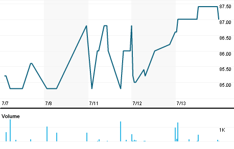 Chart for PARKEN.CO
