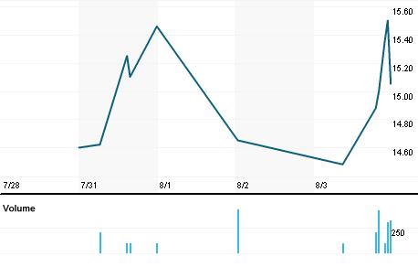 Chart for PBHC.OQ