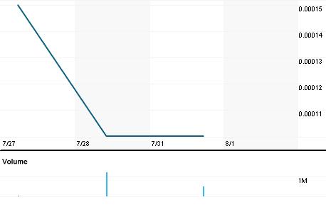 Chart for PBHG.PK