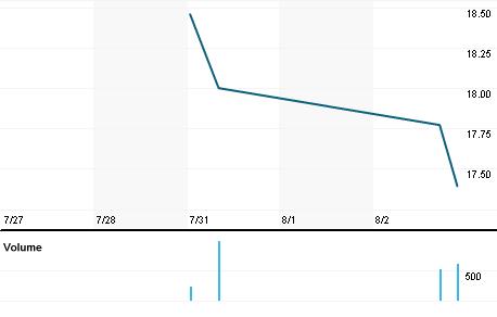 Chart for PDEX.OQ