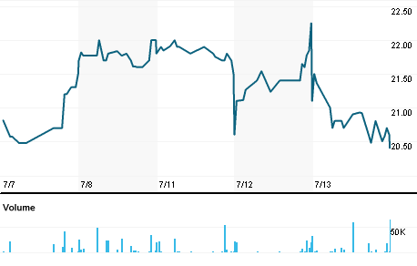Chart for PDG.L