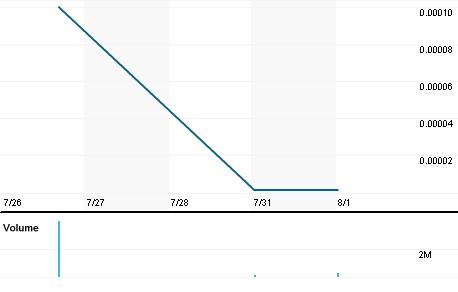 Chart for PDGO.PK
