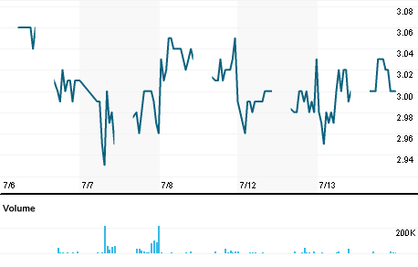 Chart for PDNI.KL