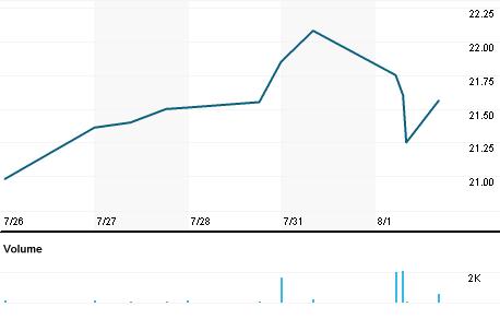 Chart for PEBK.OQ