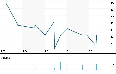 Chart for PEEL.L
