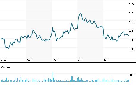 Chart for PEIX.O