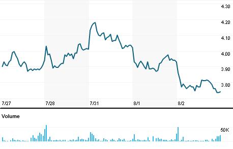 Chart for PEIX.OQ