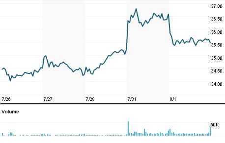 Chart for PERI.OQ