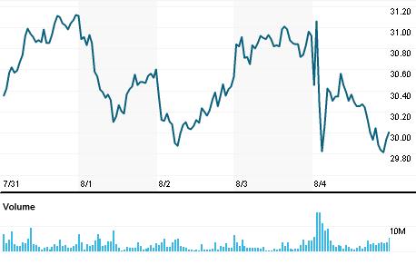 Chart for PETR4.SA