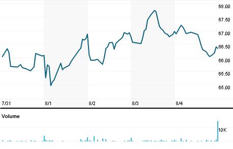 Chart for PFBC.OQ