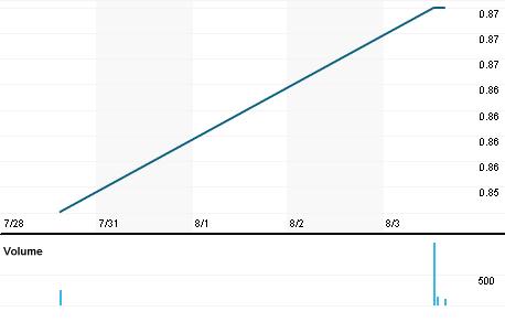 Chart for PFHO.PK