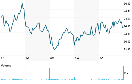 Provident Financial Services Inc stock quote, Provident