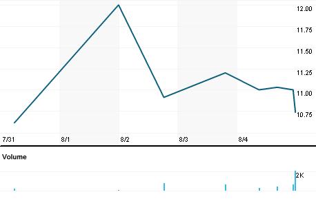 Chart for PGNT.PK