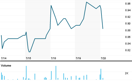 Chart for PHD.N
