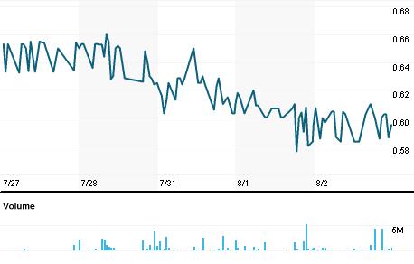 Chart for PHEG.L