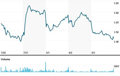 Chart for PIA.MI