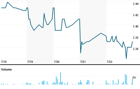 Chart for PIM.N