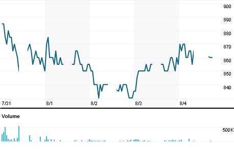 Chart for PJAA.JK