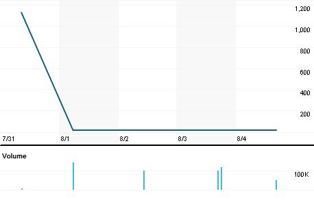 Chart for PJPq.L
