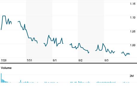 Chart for PJSB.KL