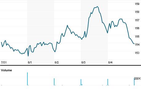 Chart for PKG.N