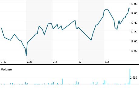 Chart for PKOH.OQ