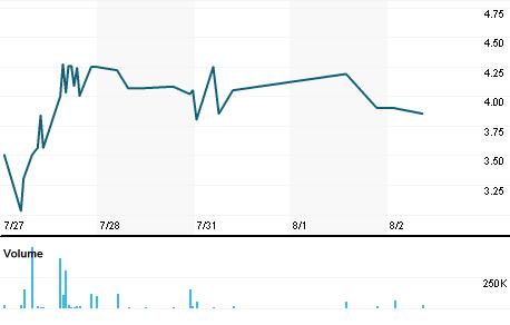 Chart for PLEX.L