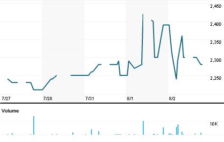 Chart for PLIN.JK