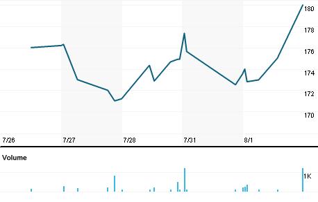 Chart for PLPC.OQ