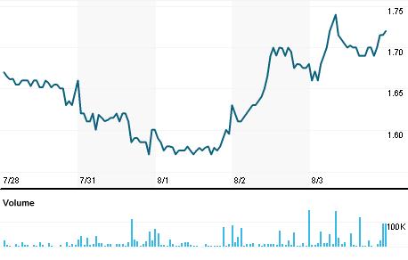 Chart for PLX