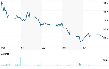 Chart for PMBT.KL