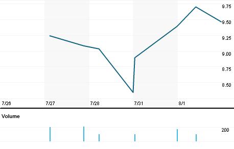 Chart for PNBK.OQ