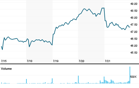 Chart for PNR