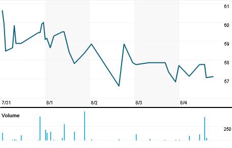 Chart for POAHF.PK