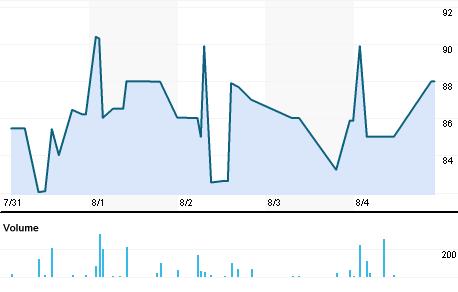 Chart for PODD.BO