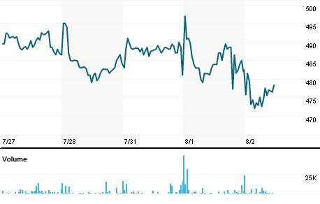 Chart for POLR.L