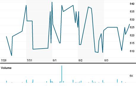 Chart for PORV.L