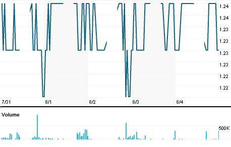 Chart for PREI.KL