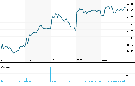 Chart for PRIM.OQ