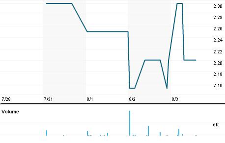 Chart for PRMI.NS