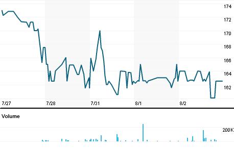 Chart for PRODM.L