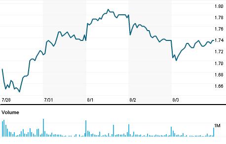 Chart for PRU.AX