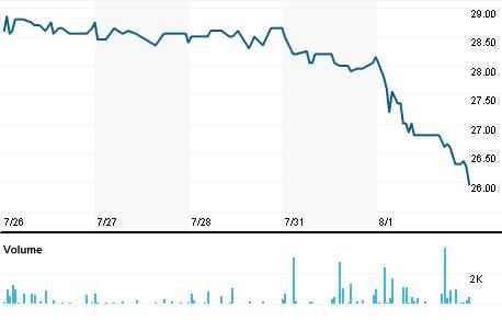 Chart for PSAGn.DE